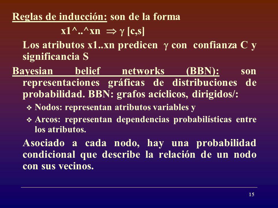 Reglas de inducción: son de la forma x1^..^xn   [c,s]